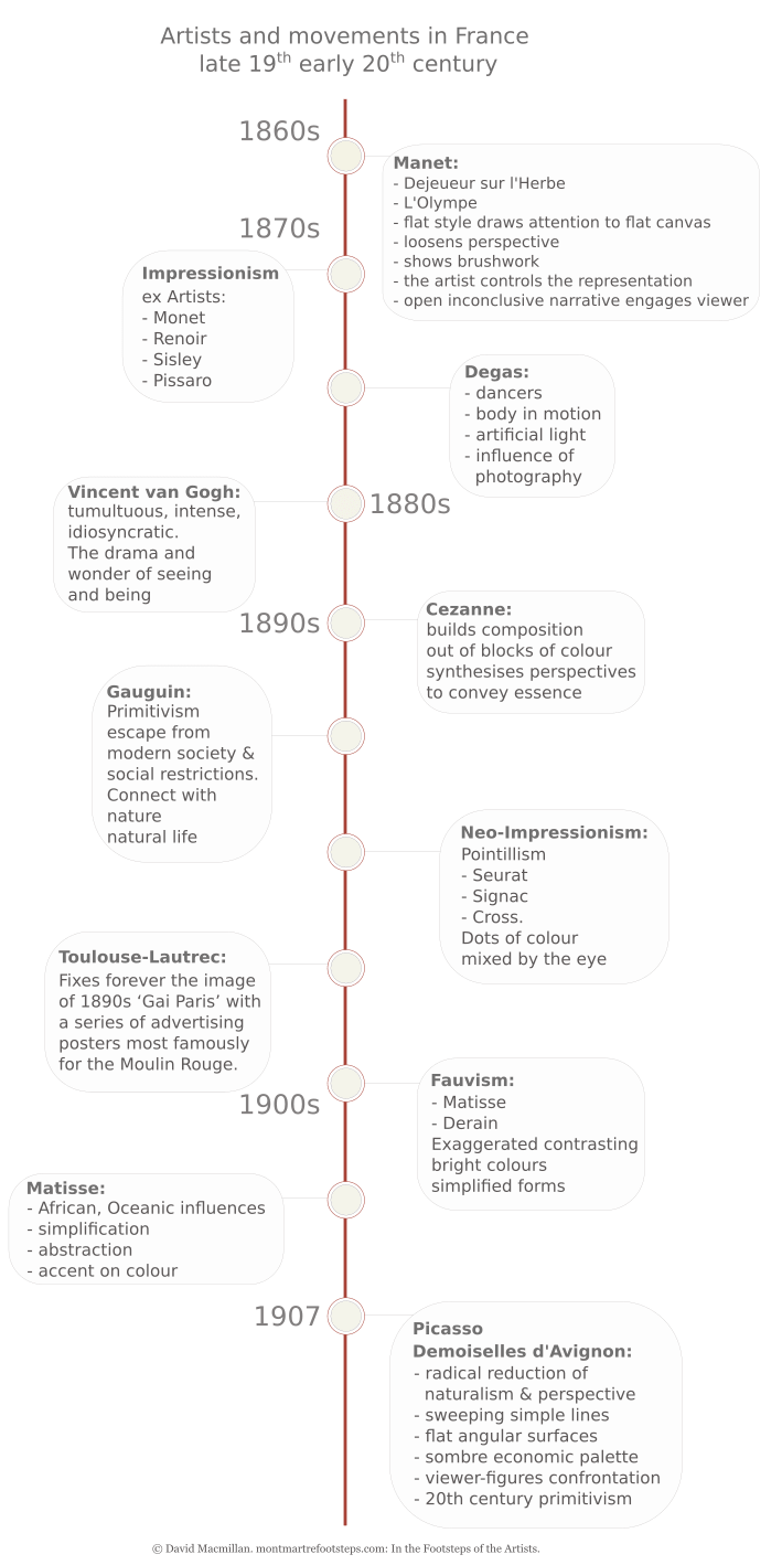 A vertical infographic timeline giving text details of the major artists and artistic movements leading up to and including Picasso's Demoiselles d'Avignon