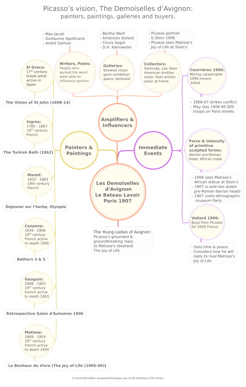 Infographic in the form of linked circles giving brief details of artists and paintings influential in the final composition of Picasso's Demoiselles d'Avignon. The colour scheme reflects the palette of Picasso's Demoiselles d'Avignon