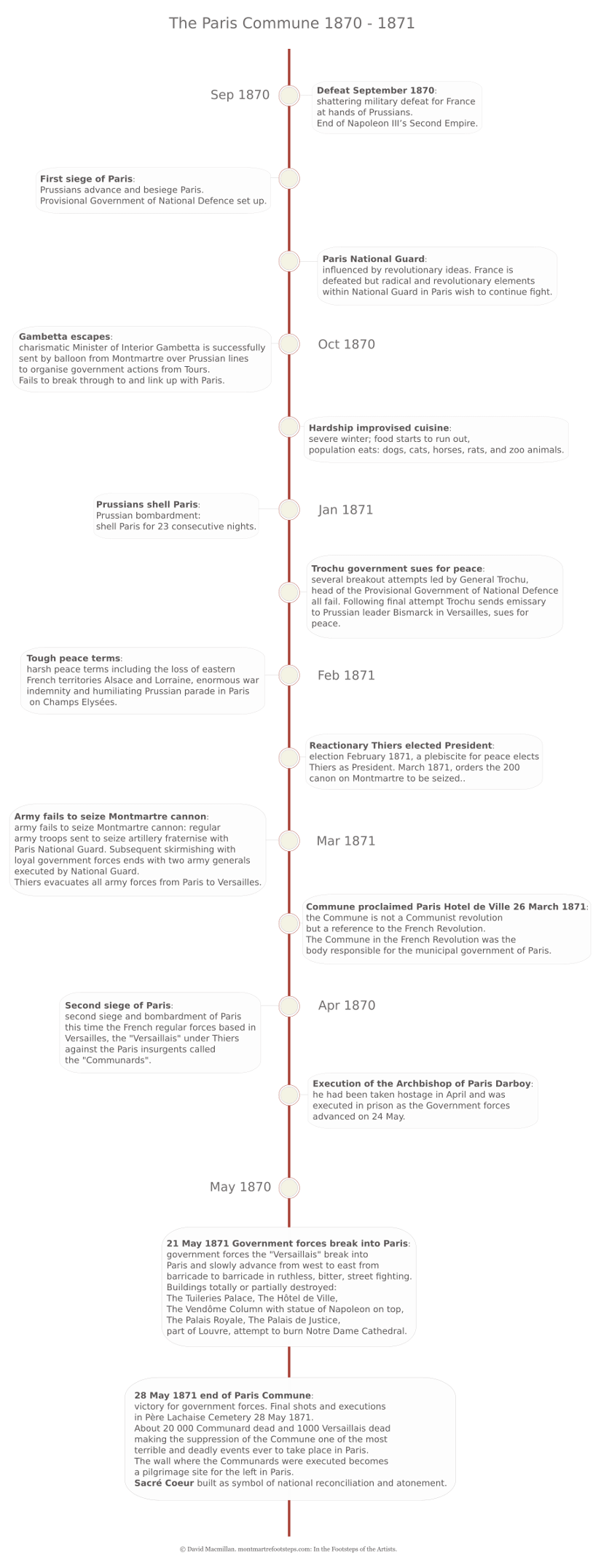 A vertical infographic timeline giving text details of the major events leading up to and including the Paris commune of 1870 to 1871.