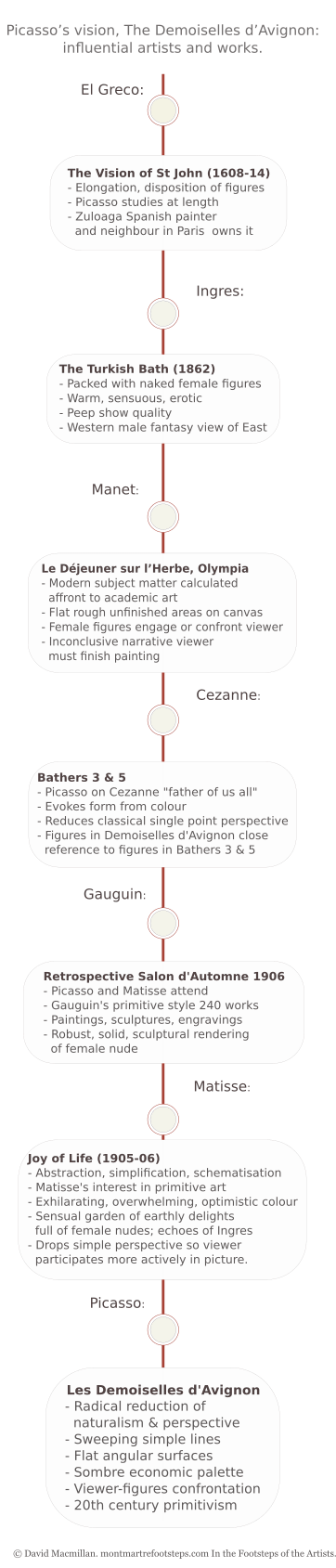A vertical infographic timeline giving text details of the major artists and artistic movements leading up to and including Picasso's Demoiselles d'Avignon.