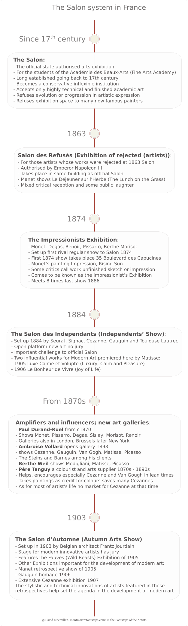 A vertical infographic timeline giving text details of the salon system and the alternative salons that eventually provided an alternative. These were the Impressionists exhibition, The Independents' show and the Autumn show. These alternative arts exhibitions allowed the leading experimental artists to short circuit the traditional salon system.