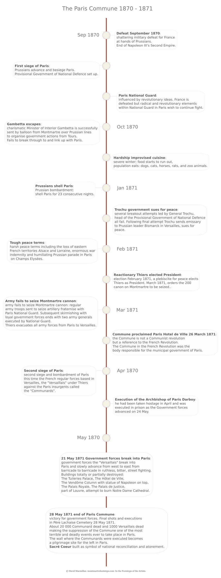 A vertical infographic timeline giving text details of the major events leading up to and including the Paris commune of 1870 to 1871