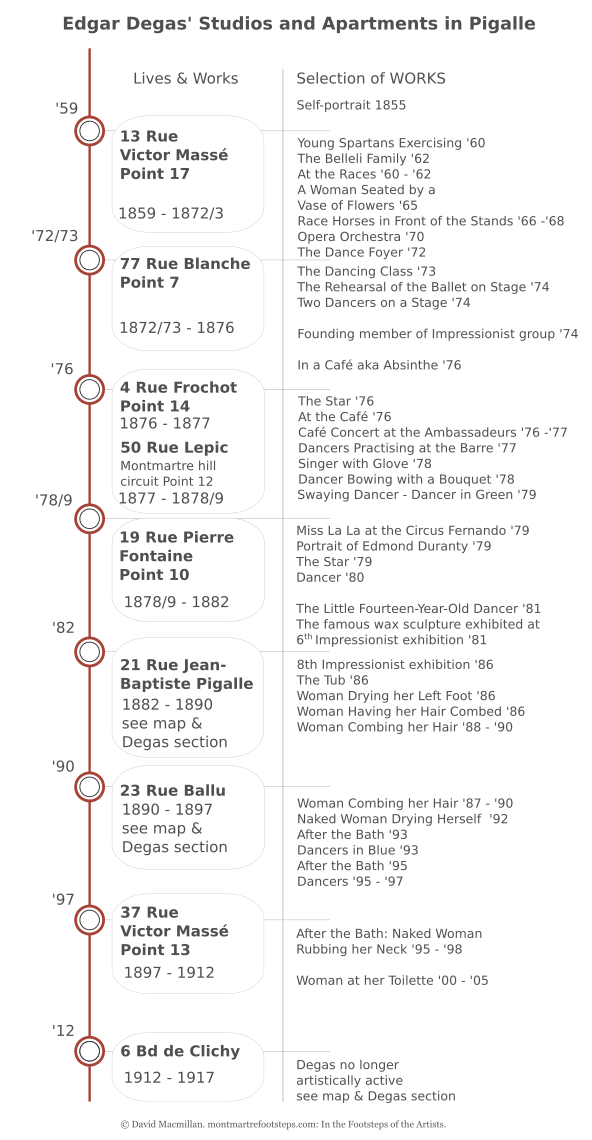 An Infographic timeline which shows where Edgar Degas lived and worked, the dates he lived there and the major paintings to be associated with the addresses and the studios. All of these addresses are in Montmartre and all but one in the Pigalle area of Montmartre.
