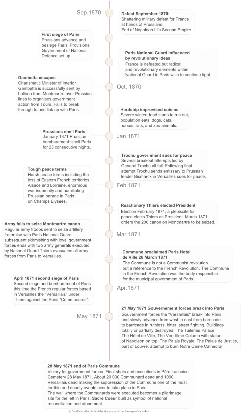 A vertical infographic timeline giving text details of the major events leading up to and including the Paris Commune of 1871.